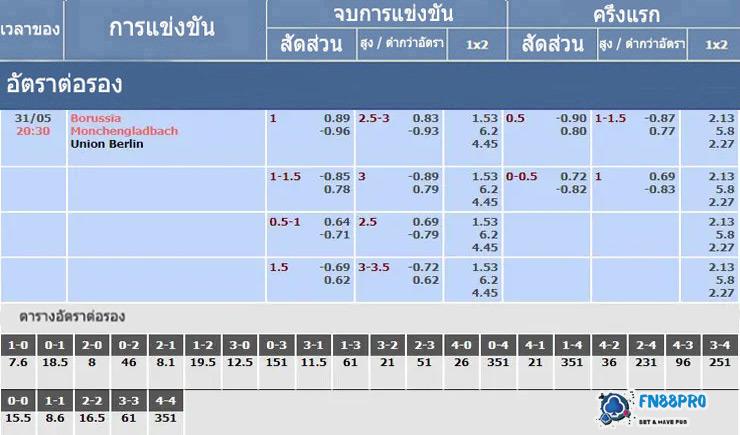 ตารางอัตราต่อรองสำหรับ มึนเชนกลัดบัค vs ยูเนี่ยนเบอร์ลิน 31/05/2020