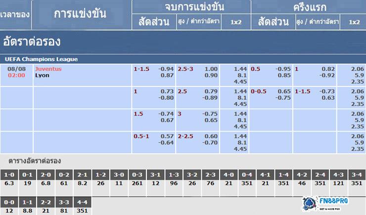 ตารางอัตราต่อรองสำหรับ ยูเวนตุสเอฟซี vs ลียง 08/08/2020