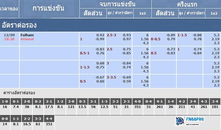 ตารางอัตราต่อรองสำหรับ ฟูแล่ม vs อาร์เซนอล 12/09/2020