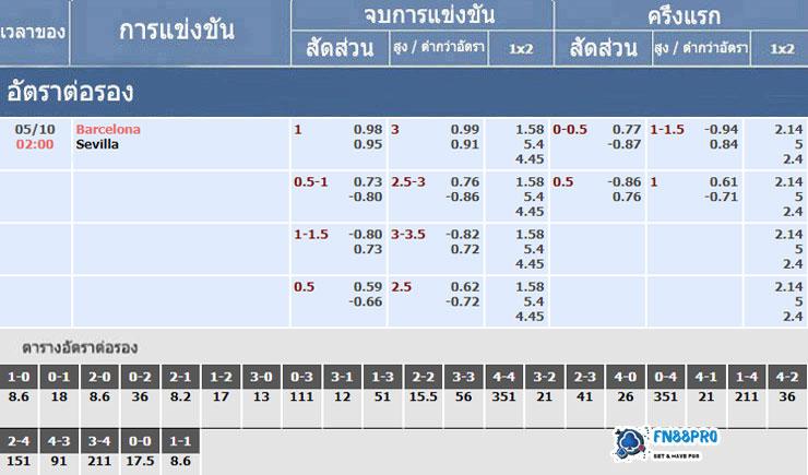 อัตราเดิมพันของการแข่งขัน บาร์เซโลน่า vs เซบีย่า 05/10/2020