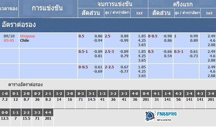 อัตราเดิมพันของการแข่งขัน อุรุกวัย vs ชิลี, 09/10/2020