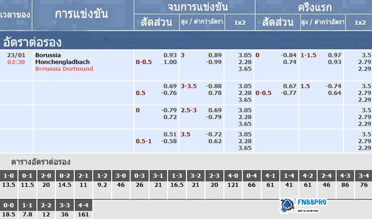 อัตราเดิมพันของการแข่งขัน มึนเช่นกลัดบัค vs ดอร์ทมุนด์, 23/01/2021