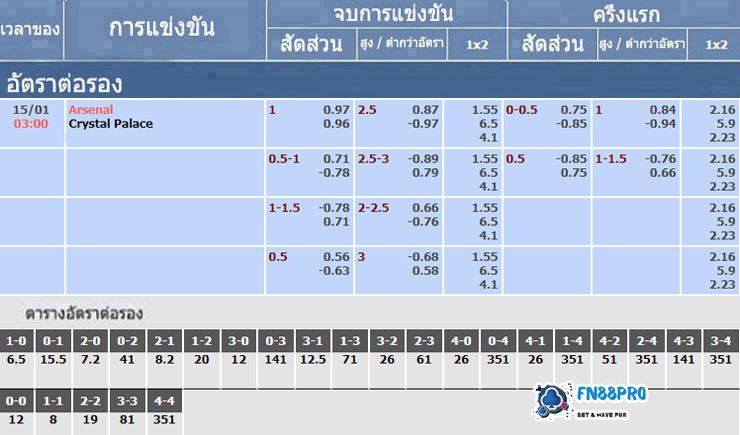 อัตราเดิมพันของการแข่งขัน อาร์เซนอล vs คริสตัลพาเลซ, 15/01/2021