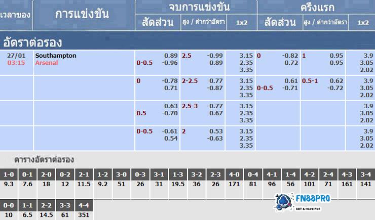 อัตราเดิมพันของการแข่งขัน เซาแธมป์ตัน vs อาร์เซนอล, 27/01/2021