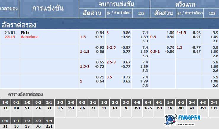 อัตราเดิมพันของการแข่งขัน เอลเช่ vs บาร์เซโลน่า, 24/01/2021