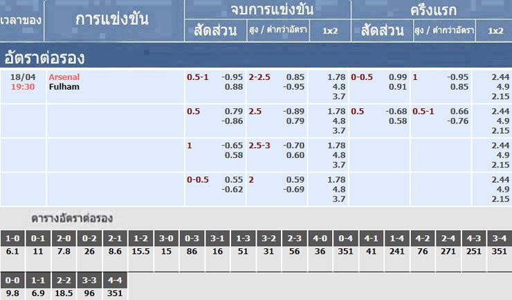 อัตราเดิมพันของการแข่งขัน อาร์เซนอล vs ฟูแล่ม